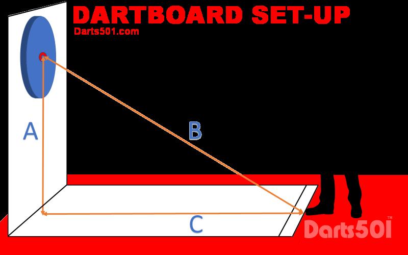 Dartboard Set Up